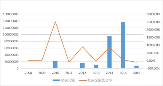 图4 2008-2016年梵高油画作品总成交额及其变动率($)