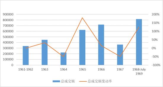 图2 1960年代梵高油画拍品总成交额走势图