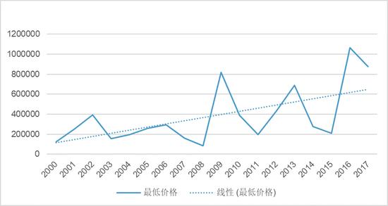 图6 2000-2017年梵高作品的最低价格($)