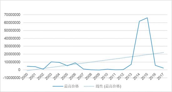 图5 2000-2017年梵高作品的最高价格($)