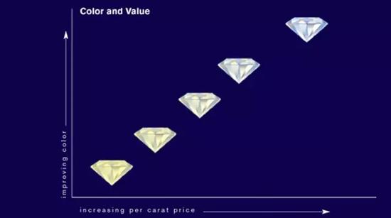 钻石越接近无色,价值越高   接近无色时,价值会出现飞越增长