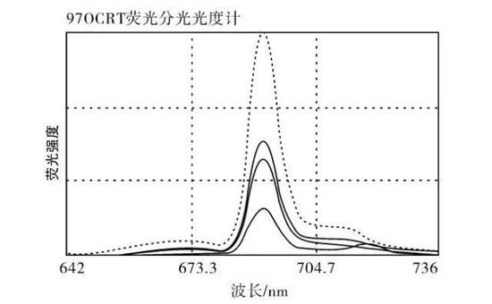 红宝石在不同波长激发光照射下,其荧光光谱图,波峰在691.3nm附近。