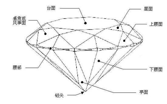 钻石(圆钻)结构示意图