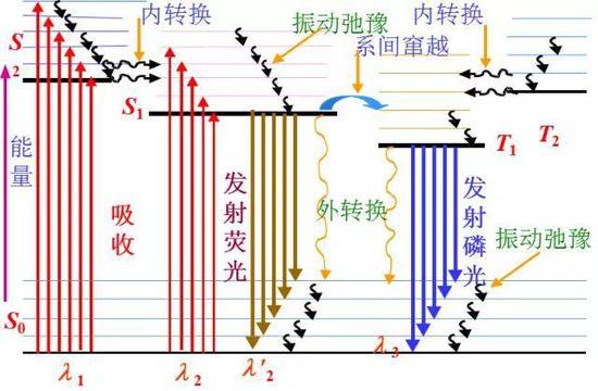 雅布隆斯基分子能级图