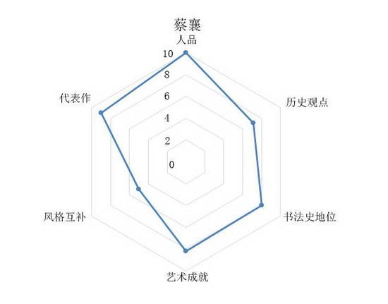 15-蔡襄