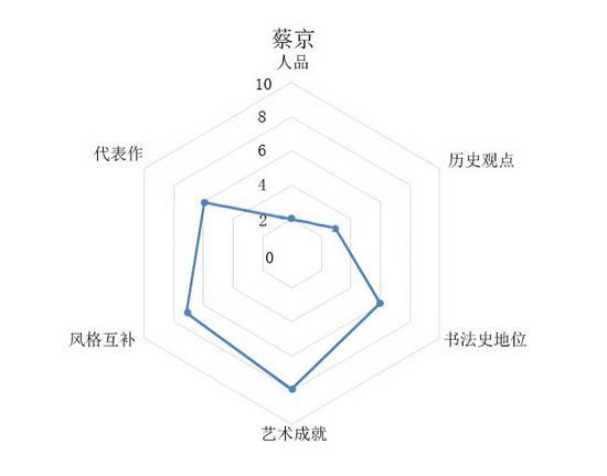 16-蔡京