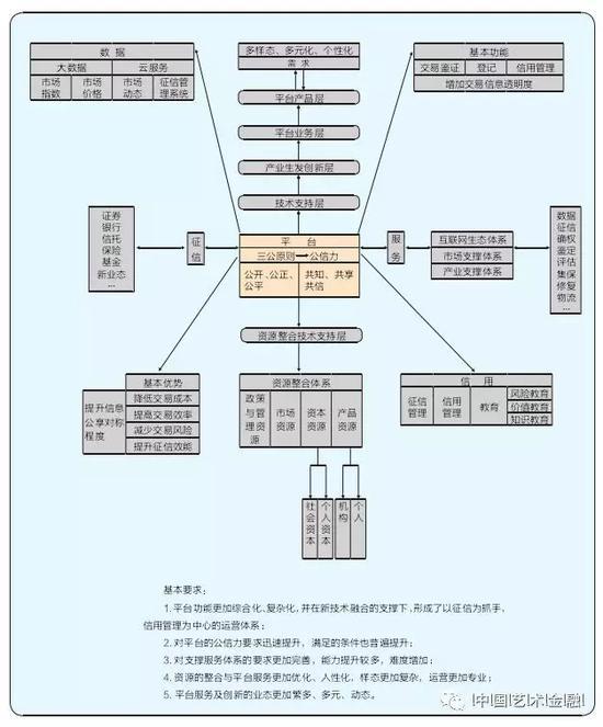 风险评估体系结构图