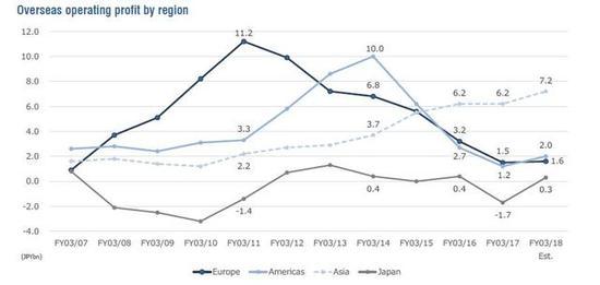 海外市场份地区营业利润变更(图片来源:Shared Research)
