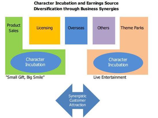 三丽鸥贸易模式(图片来源:Shared Research)