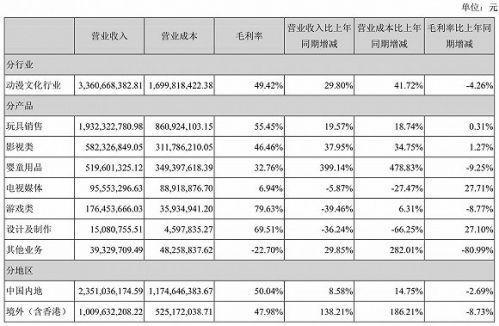 2016年奥飞娱乐营收、成本及毛利率一览