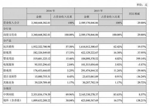 2016年奥飞娱乐营业收入构成情况