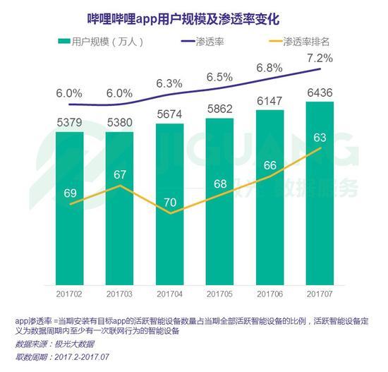 哔哩哔哩app7月DAU及日新增用户数