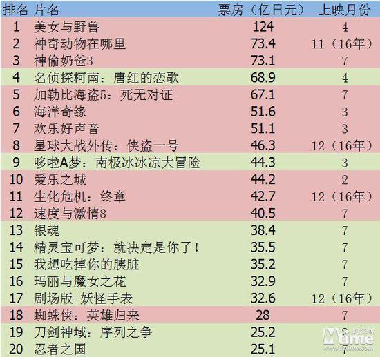 (2017日本电影票房排行榜)