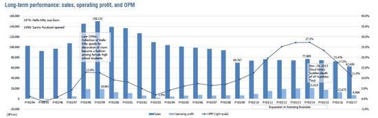 三丽鸥营收、营业利润、OPM变更(图片来源:Shared Research)