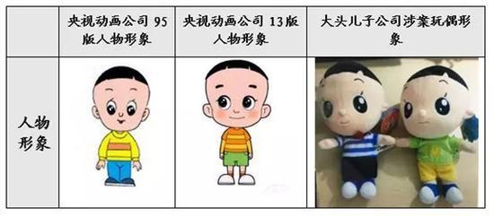 95版动画片、13版动画片人物形象与涉案玩偶对比