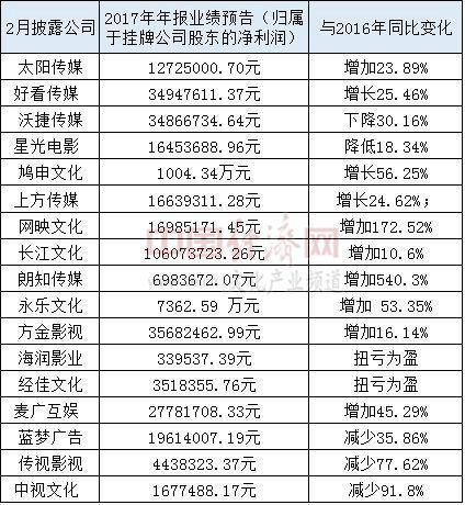 新三板挂牌文化类企业业绩预报 刘园香制图