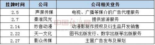 2月新三板挂牌文化类企业 刘园香制图