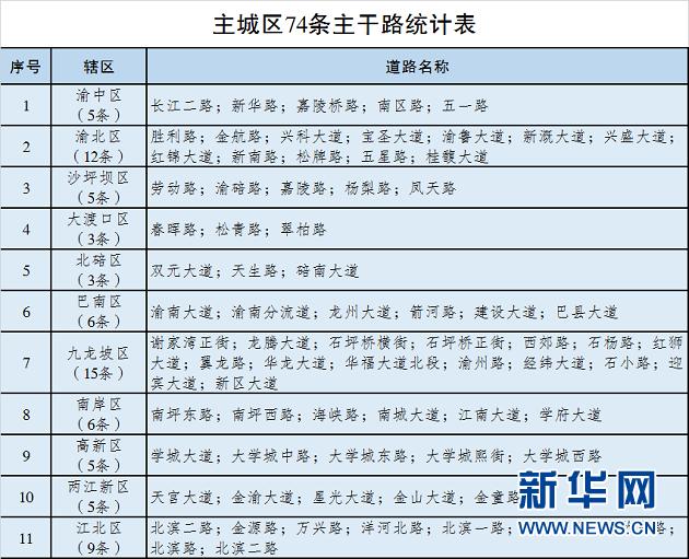 重庆主城区第一批需综合治理的74条主要干道。新华网发 重庆市交巡警总队供图