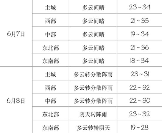 高考期间天气 重庆市气象台供图