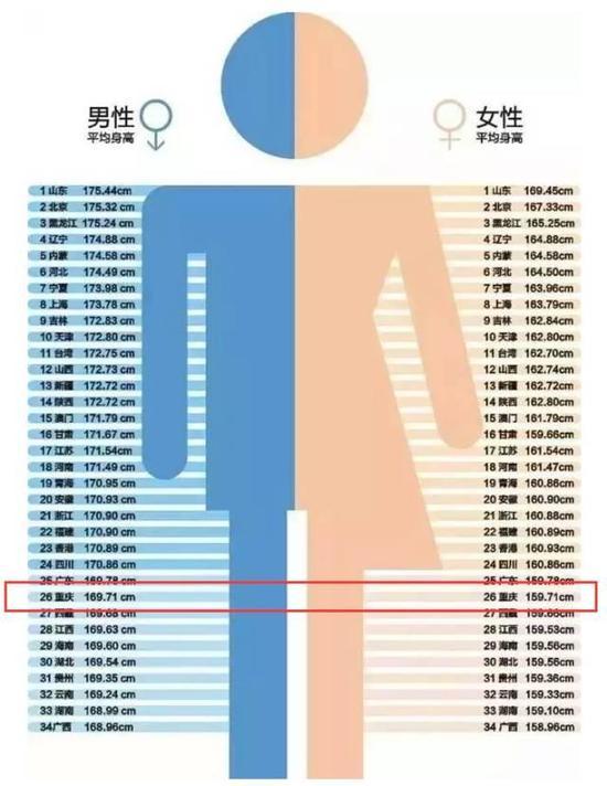 中国各省面积人口_中国各省人口身高排名