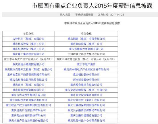 重庆市属国有重点企业负责人2015年度薪酬信息披露。重庆市国资委官网截图