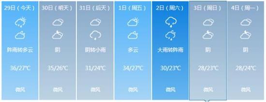 重庆未来7天预报。