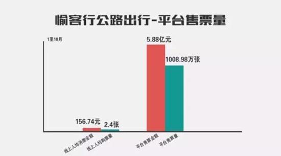 重庆网上销售汽车票突破1000万张 90后成主力军