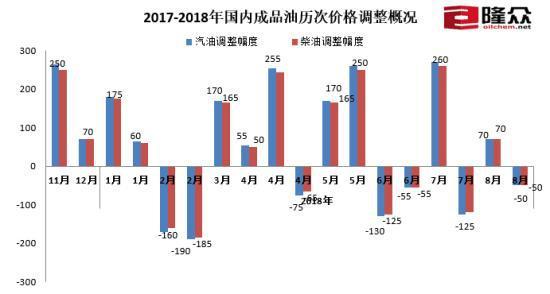 国内成品油历次调价概况。