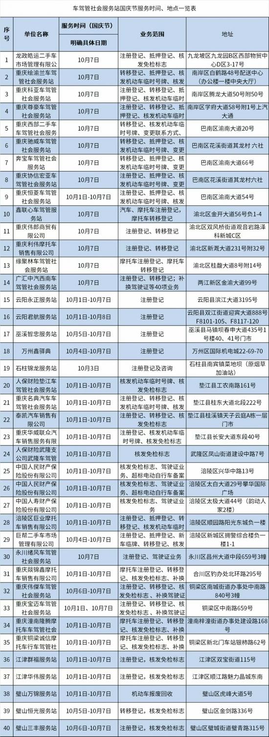 国庆节假期 重庆仍提供多项车驾管服务