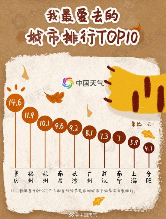 秋老虎偏爱重庆 从立秋到秋分平均高温天数全国最多