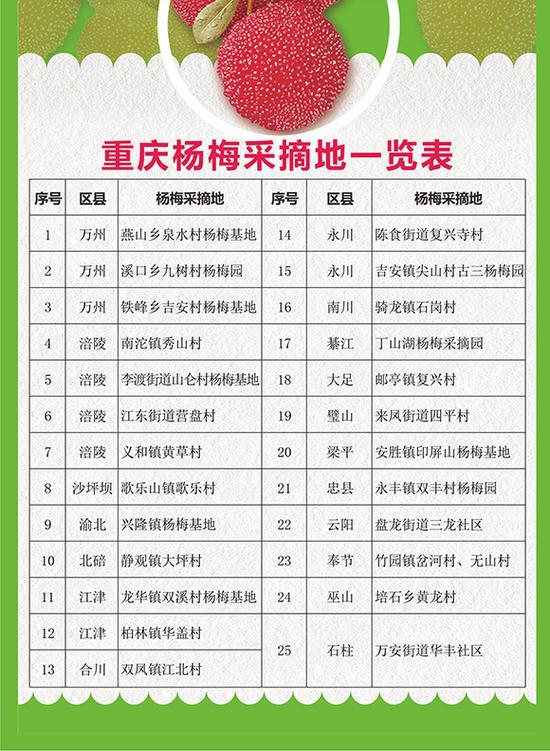 重庆杨梅采摘地一览表。重庆市地理信息中心供图 华龙网发