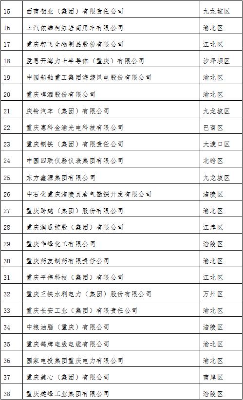 2021重庆企业100强发布 金科龙湖长安位列前三