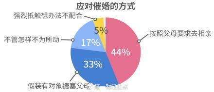 60.2%单身男女认同门当户对武汉、北京、沈阳门第观念居全国前三
