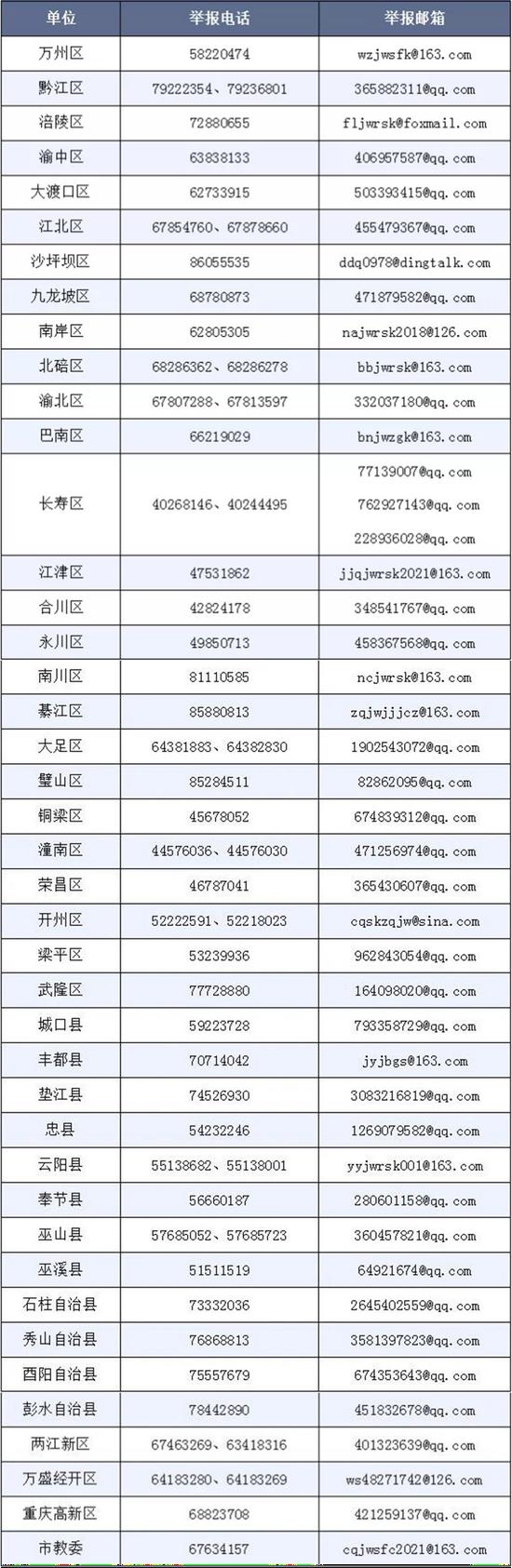 重庆:严查中小学有偿补课和教师违规收受礼品礼金
