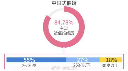 """44%的人表示""""会按照父母要求去相亲"""""""
