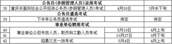 2019年度重庆市人事考试工作计划一览表。(重庆市人社局提供)