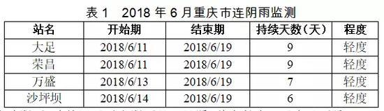 △重庆市气象台的数据