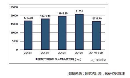 2013~2017年重庆市城镇居民人均消费支出走势图