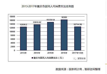 2013~2017年重庆市居民人均消费支出走势图