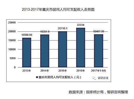 2013~2017年重庆市居民人均可支配收入走势图