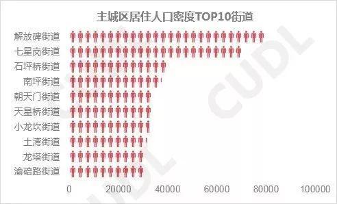 主城区居住人口密度最高的前十名街道。重庆市规划局供图 华龙网发