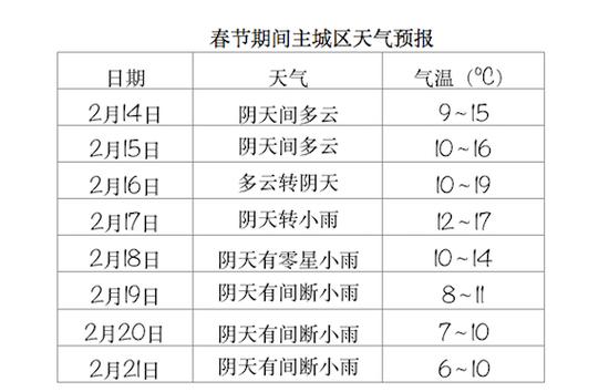 春节期间天气 重庆市气象台供图
