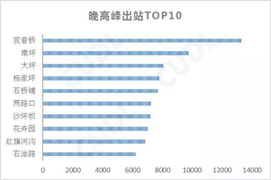 晚高峰轨道交通出站人数最多的前十个站点。重庆市规划局供图 华龙网发