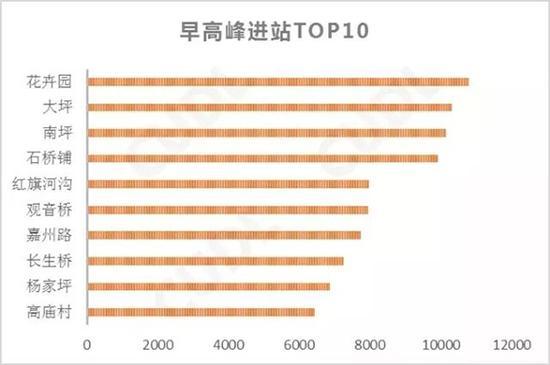 早高峰轨道交通进站人数最多的前十个站点。重庆市规划局供图 华龙网发