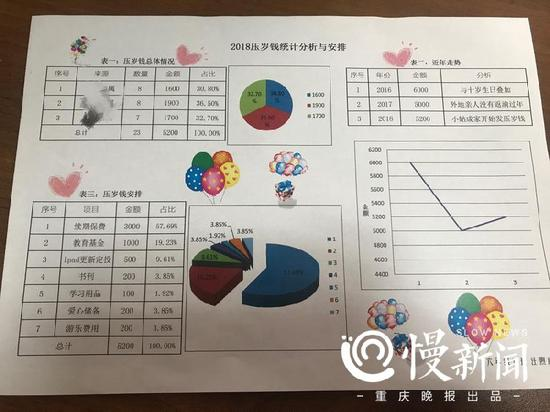 6年级汪煦康在压岁钱理财计划书中做了三个统计表格