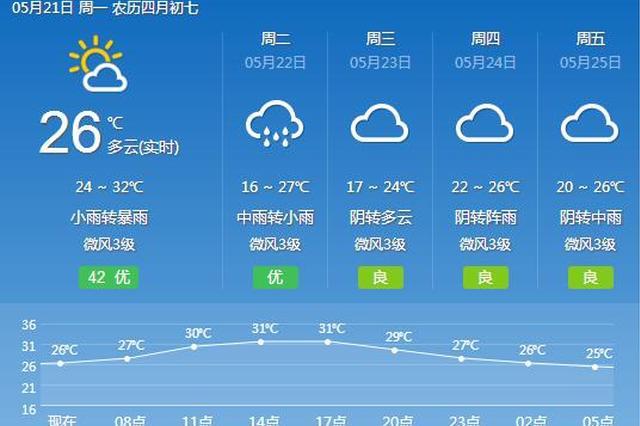 重庆今日晴好气温27℃ 沪渝高速这一路段有交通管制