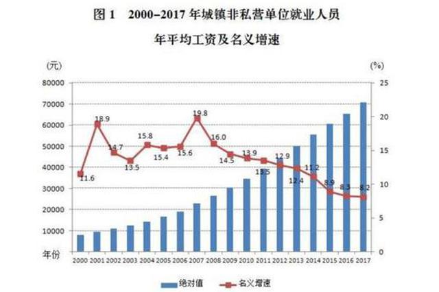 重庆城镇就业人员平均工资出炉 看看钱包又充实了多少