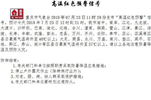 重庆发布高温红色预警 多个区县最高温升至40℃以上