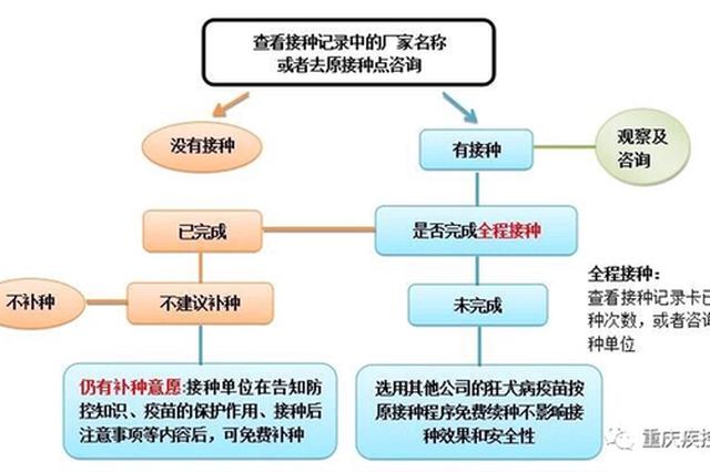 重庆市疾控中心发布长春长生狂犬病疫苗续种补种示意图
