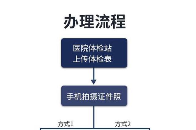 重庆72家驾驶人体检医院开通驾驶证相关业务
